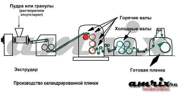 Производство каландрированной пленки