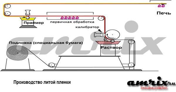 Производство литой пленки